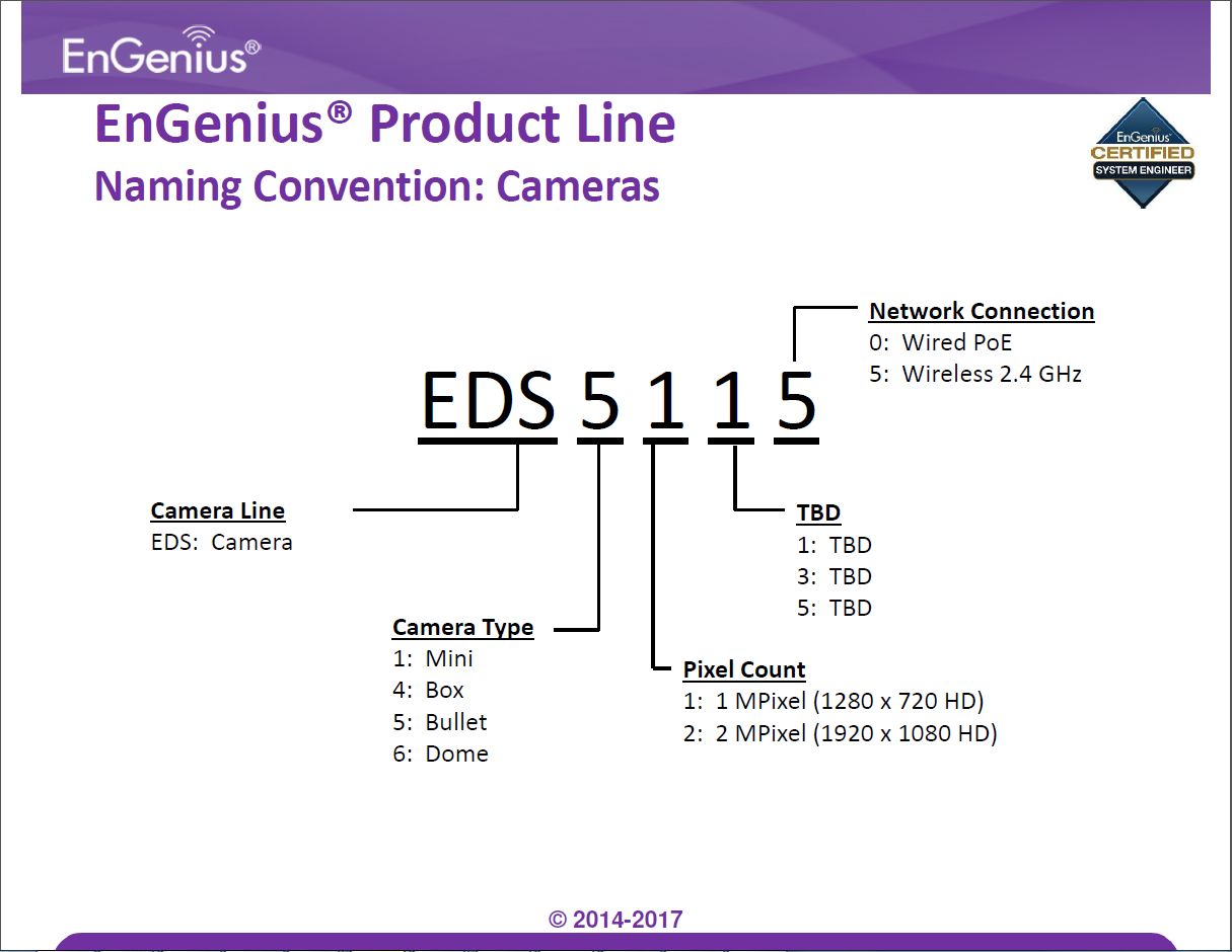 Naming Convention: Naming Convention: Cameras – Help Center