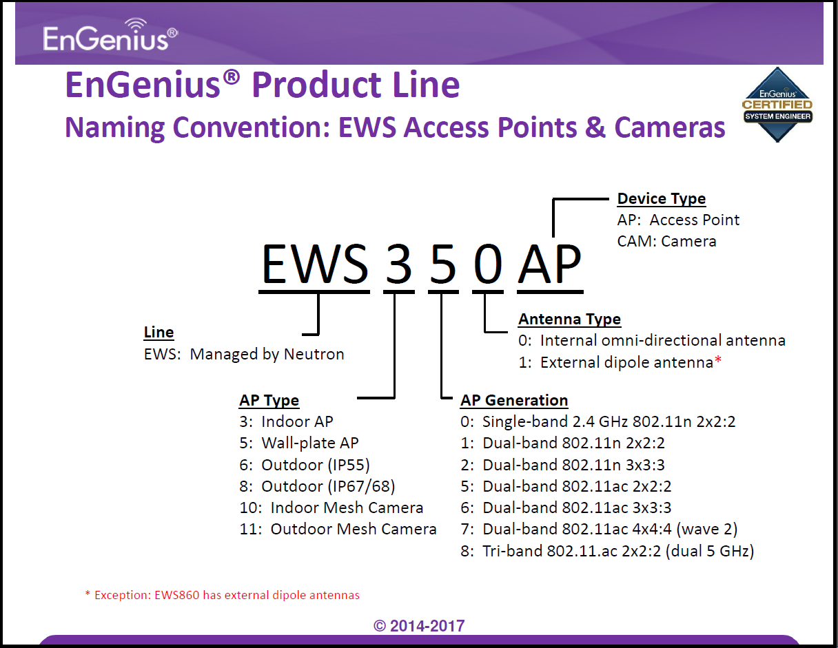 Naming Convention: Naming Convention: EWS Access Points & Cameras