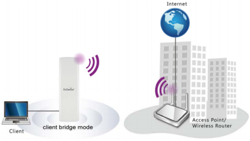 wireless backhaul network deployment best practices help center a client bridge is intended to connect an individual wired client device to a wi fi network this is depicted in figure 1