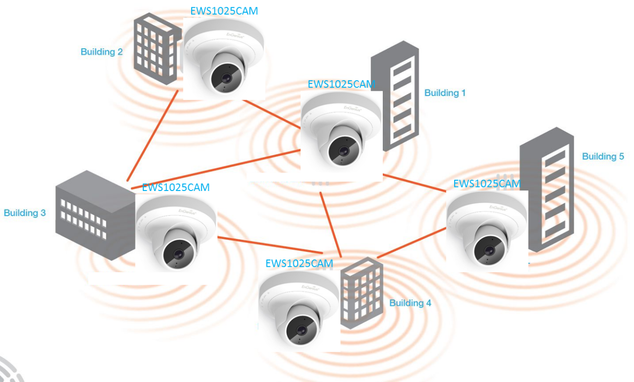 Wireless Backhaul Network Deployment Best Practices Help Center Home Computer Diagram Figure 6 An Example Of A Large Campus Mesh Utilizing Engenius Ews1025cam Cameras