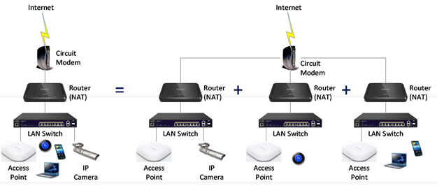 White Paper Using Vlans With Engenius Aps And Switches Help