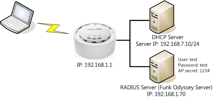 What is Radius Authentication and Can I use this type of security