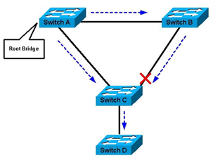 Best Practices for EnGenius Managed Network Switches – Help
