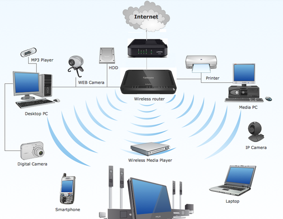 How Many Devices Can Connect to my WiFi Network? – Help Center
